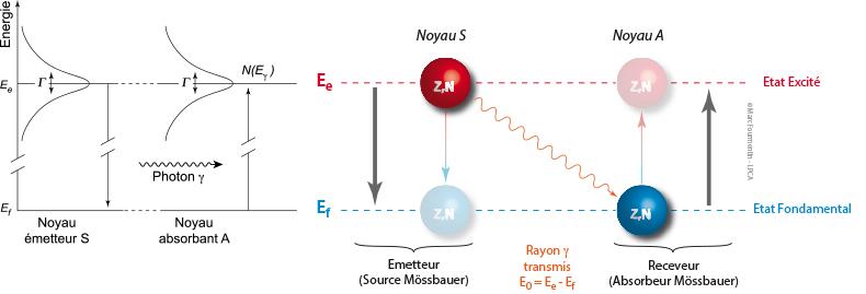 Principe resonance gamma nucleaire